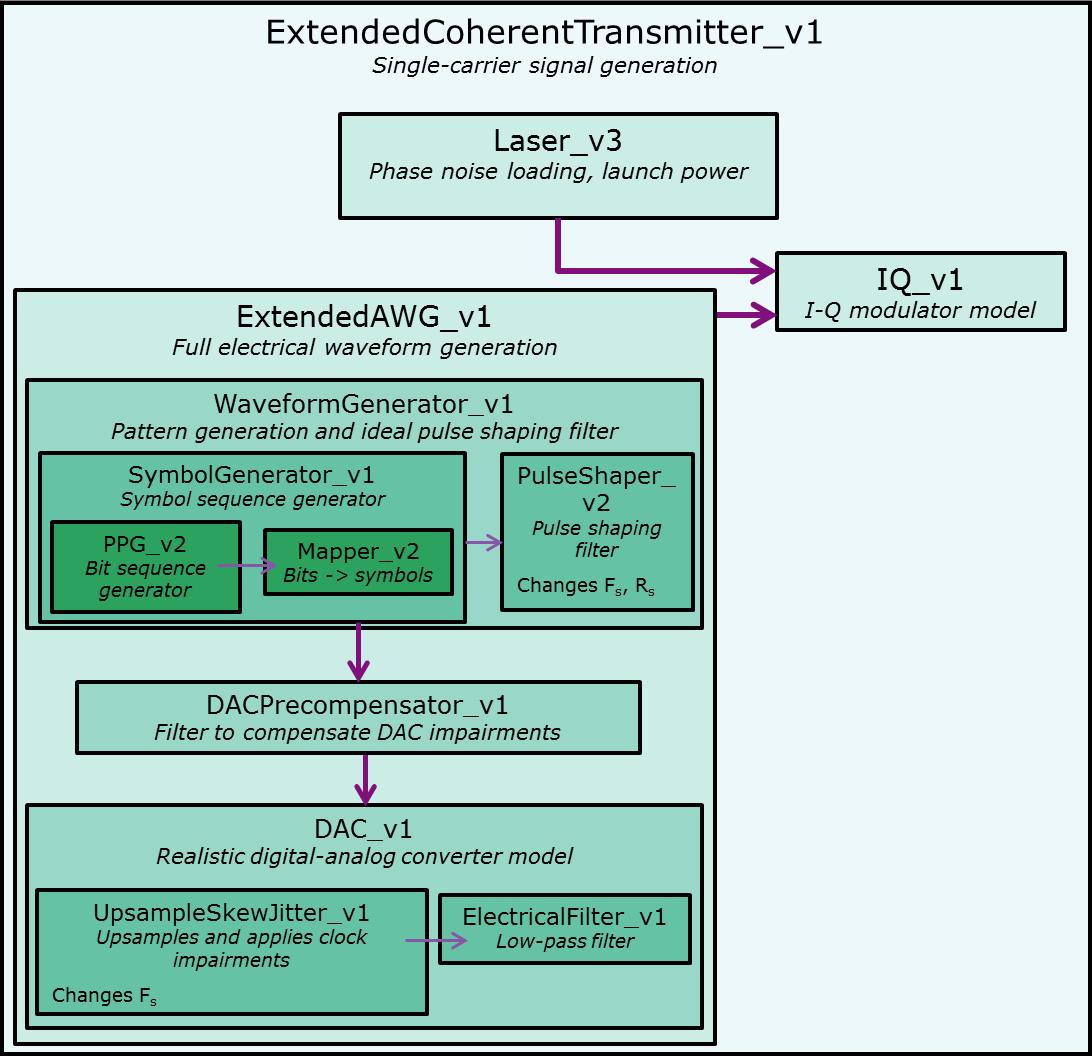 Robochameleon Extendedcoherenttransmitter V1 Class Reference I Q Modulator Block Diagram Iq Illustrating Dependencies Extendedtx Blockdiagram